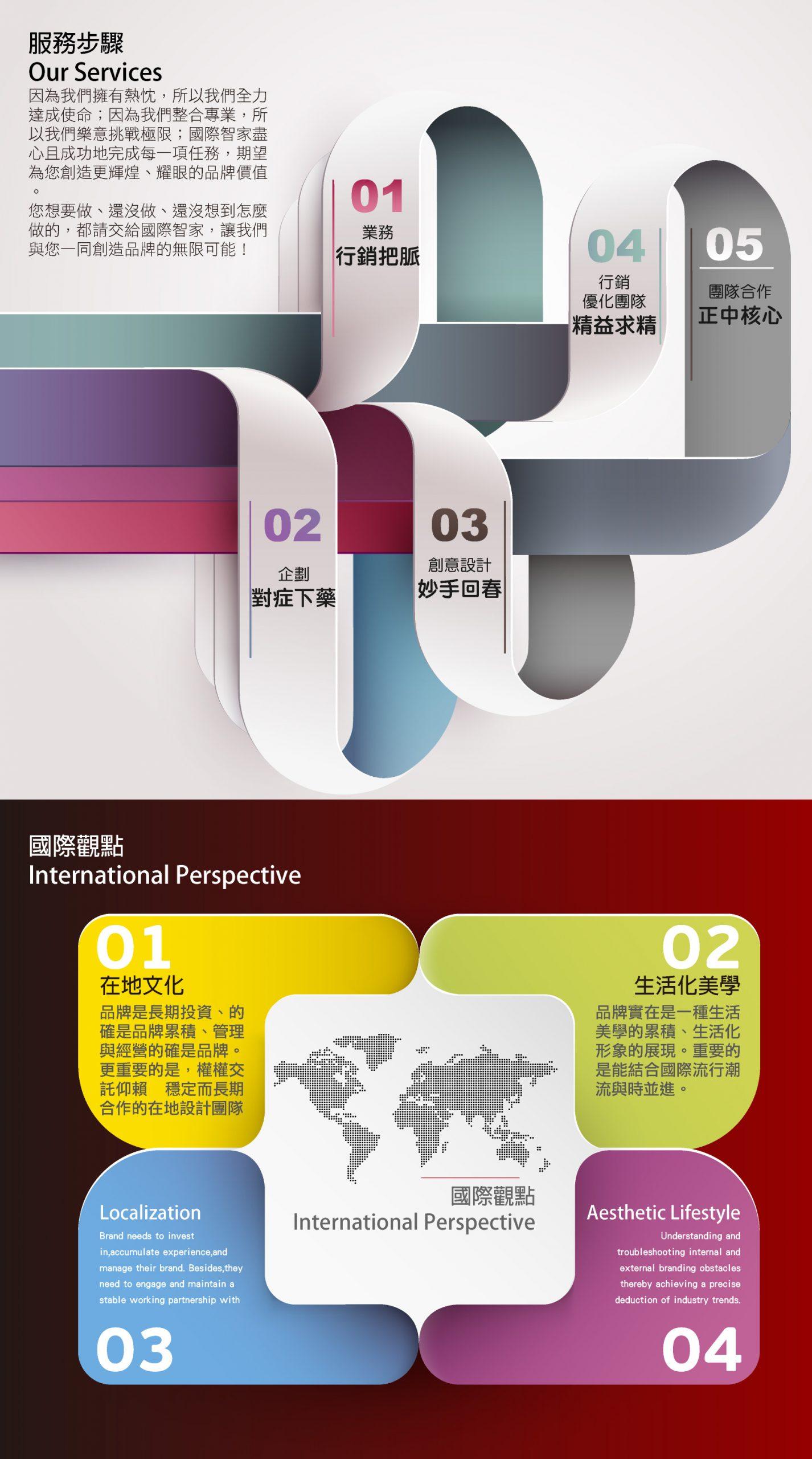 國際智家 服務項目
